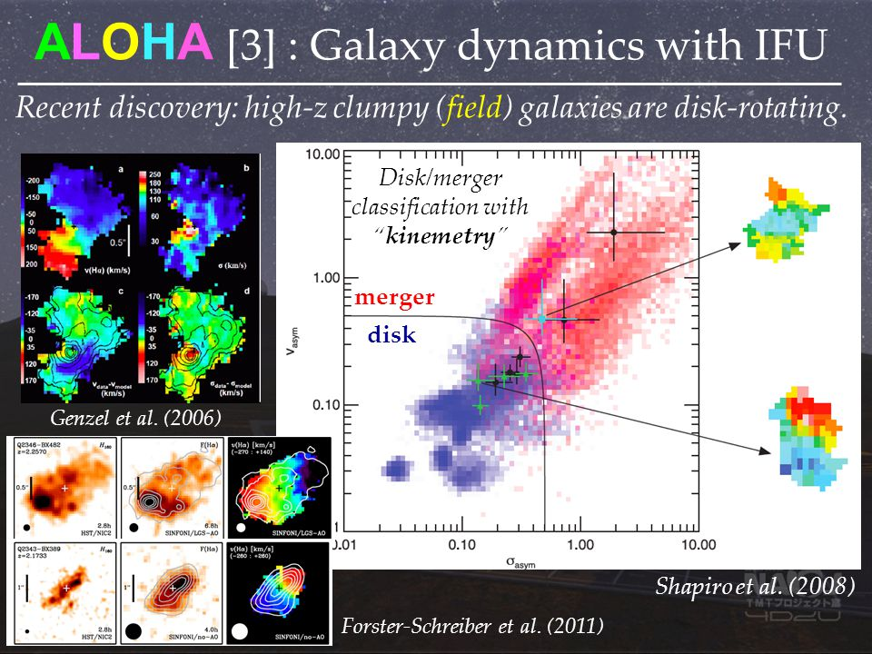 ALOHA [3] : Galaxy dynamics with IFU